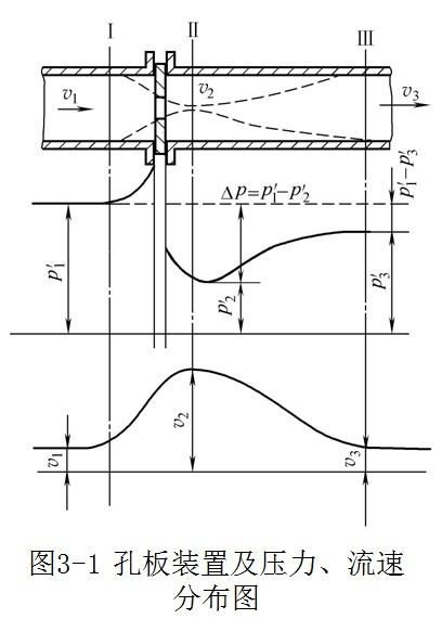 节流装置测量原理_电磁流量计-涡轮流量计-涡街流量计