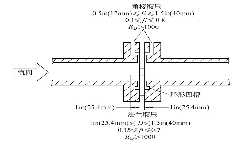 标准节流装置只能用在直径大于50mm管道上,直径小于 50mm的管道采用非标准节流装置。 1、小管径孔板 v把小孔板装在与差压变送器的正、负压室相连的小管中,这种小孔板和小管就成为构成差压变送器整体的构件,故称为内藏孔板(或称整体孔板)。 v内藏孔板适用于